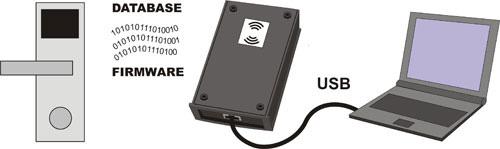 Z-2, RF-1996 USB считыватель RFID Iron Logic